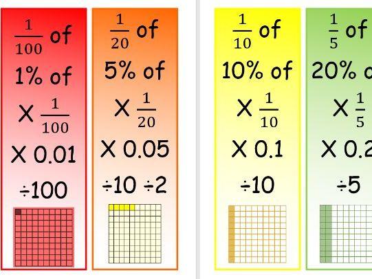 Fraction Decimal Percentage Display FDP crib posters