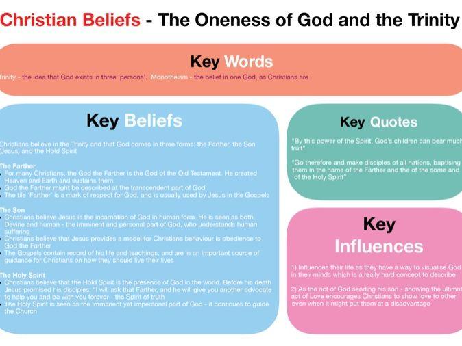 GCSE Religious Education (RE) 'Trinity' Mindmap