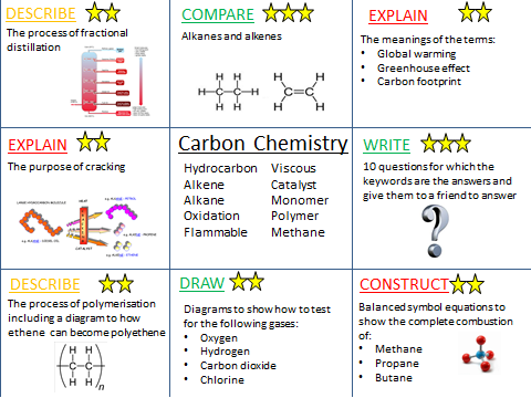Carbon chemistry revision activities (AQA synergy)