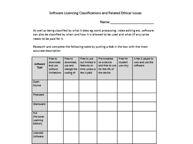 Software Licencing Classifications and Related Ethical Issues