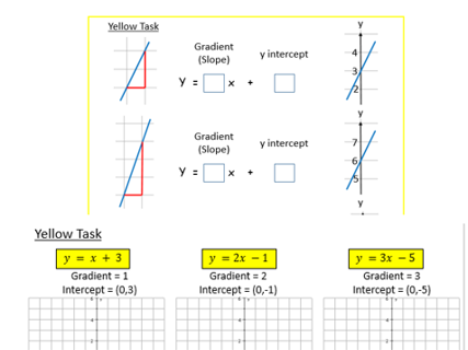 Straight Line Graphs Worksheets