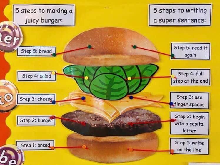 Burger writing sentences resource pack