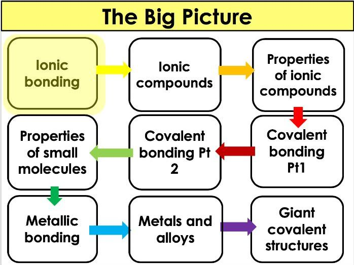 AQA - Chemistry/ Trilogy - 4.2 Bonding and structure... - Ionic bonding