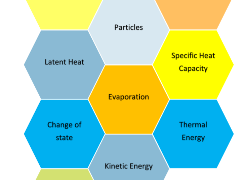 Solo Taxonomy Hexagons Key Words Matter Basic New AQA GCSE Physics