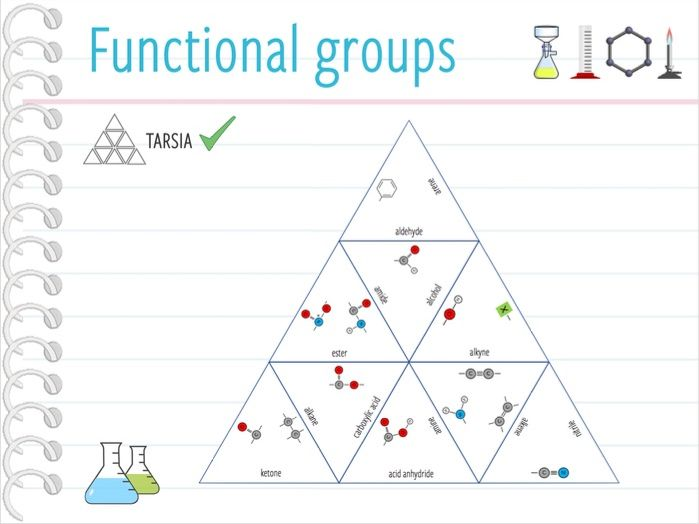 Organic Chemistry Flashcards Mechanisms and Functional
