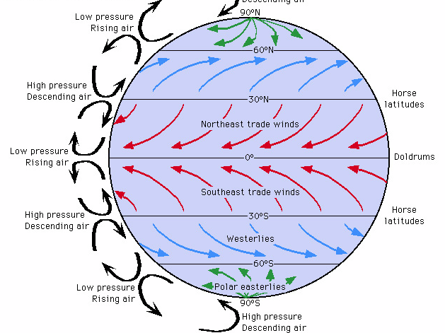 AQA GCSE Geography (9-1) - Global Atmospheric Circulation lesson