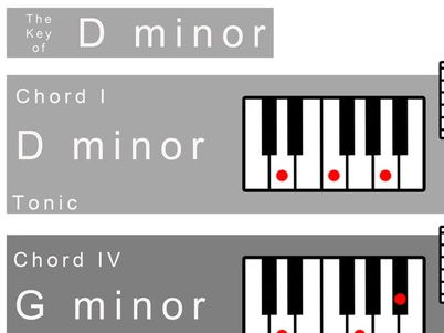 D minor Keysheet