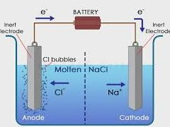 REVISION ON ELECTROCHEMICAL CELLS FOR YEAR 10 & 11