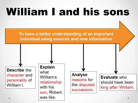 William and his sons (Anglo-Saxon and Normans 9-1 GCSE)