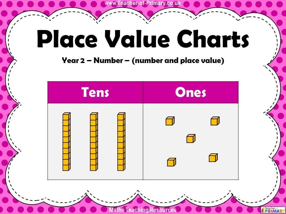 Place Value Charts - Year 2