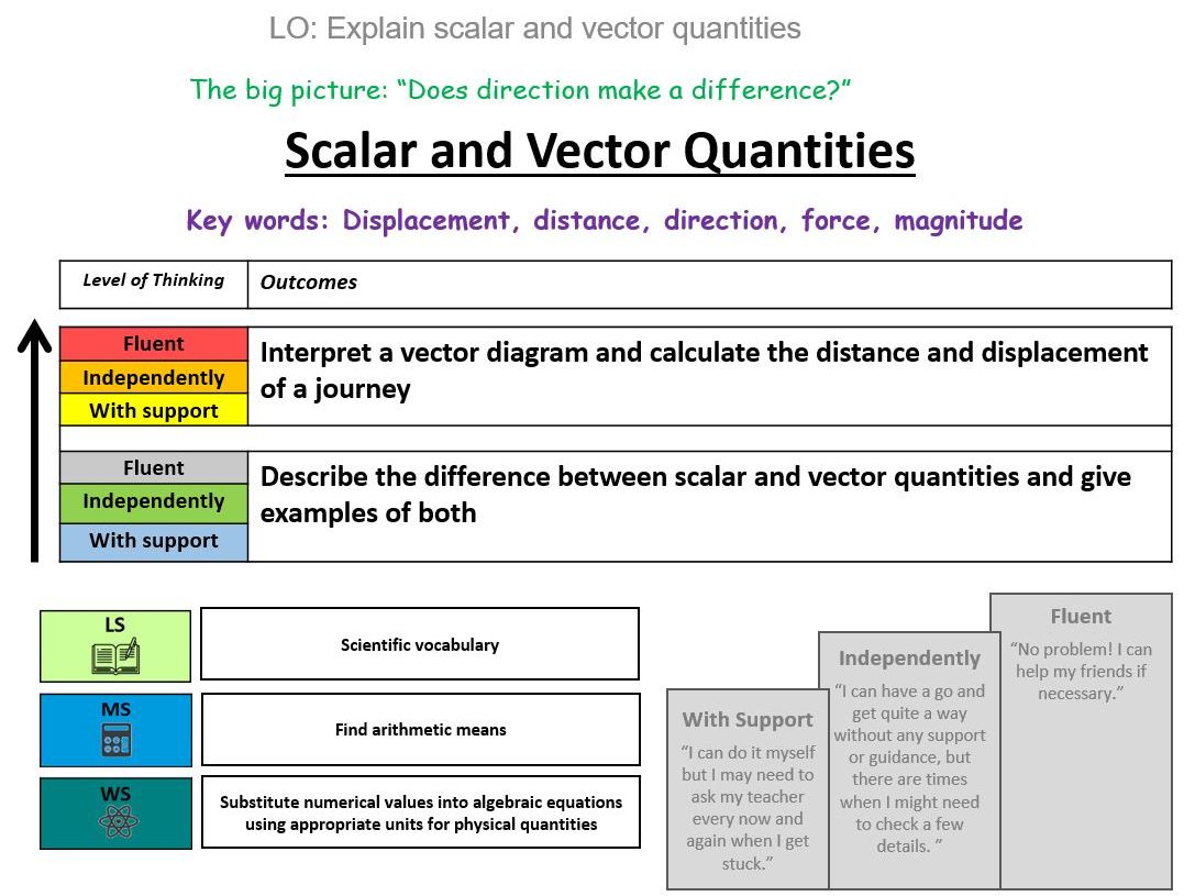 Forces and their Interactions AQA Physics Trilogy