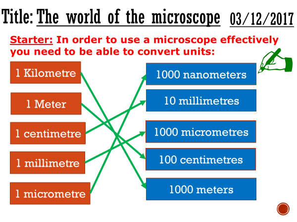 The world of the microscope - complete lesson (KS4)