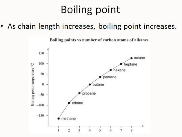 What is the boiling point of heptane?