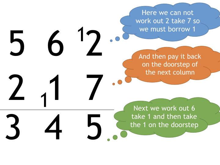 Subtracting Numbers