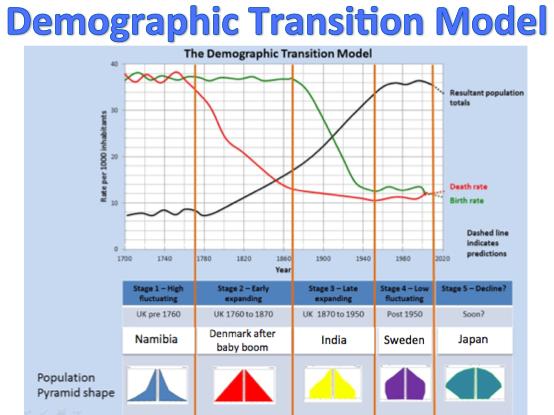 KS3 Development - Demographic Transition Model