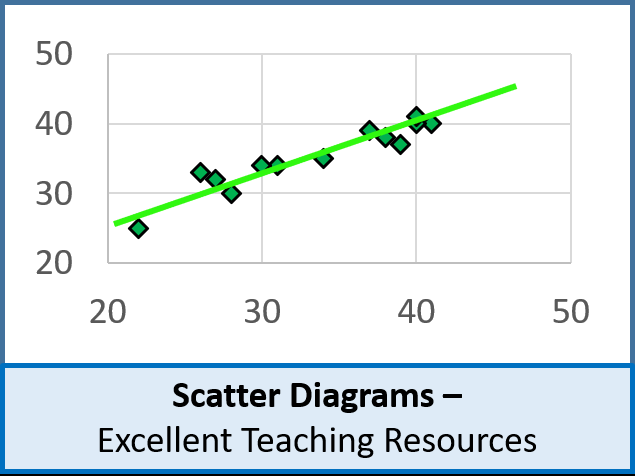 Statistics: Scatter Diagrams, Correlation and Lines of Best Fit (+ resources)