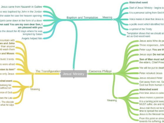 Mark's Gospel Mindmaps