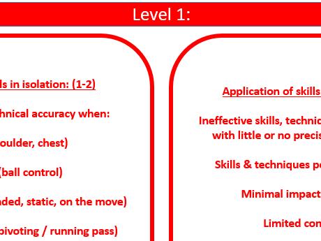 Edexcel GCSE PE netball practical assessment criteria