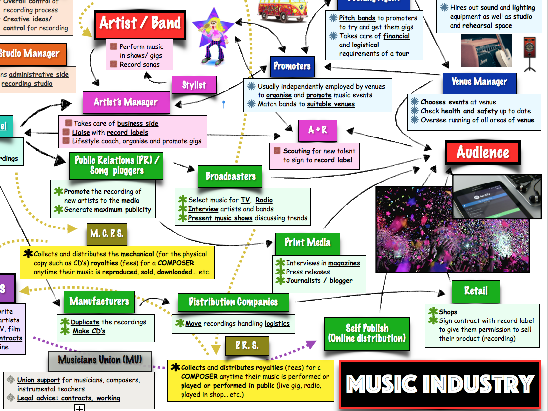 BTEC music unit 1 'The Music Industry' - Worksheet Packs + Revision Materials