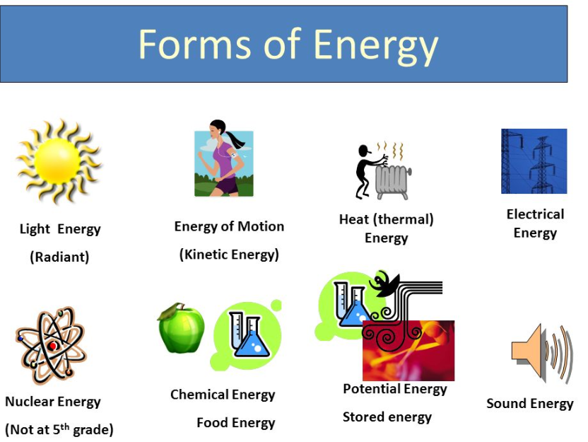 Complete energy transfers and calculations topic - Physics GCSE