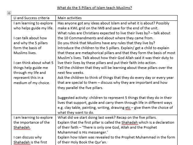 Year 5/6 unit of RE work  - What do the 5 pillars of Islam teach Muslims?