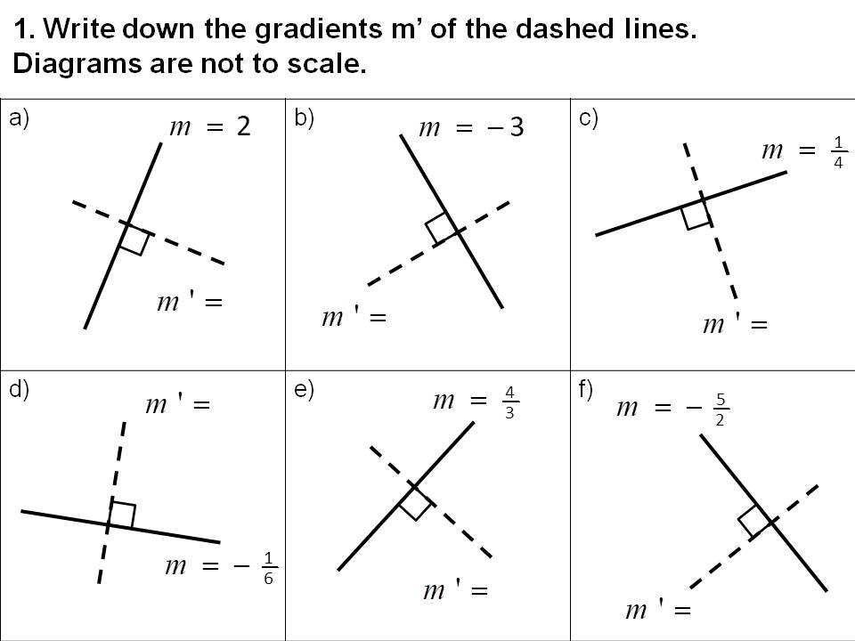 Gradient of perpendicular lines