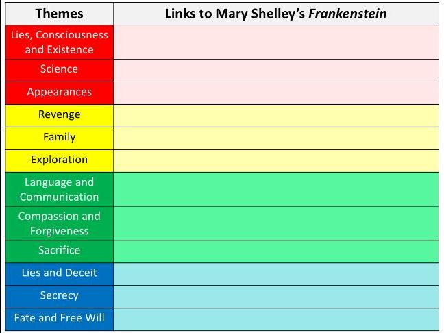 GCSE English Literature - Frankenstein