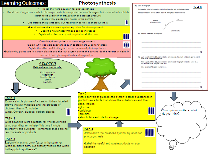 Photosynthesis - learning mat by emilywhiting22 - Teaching ...