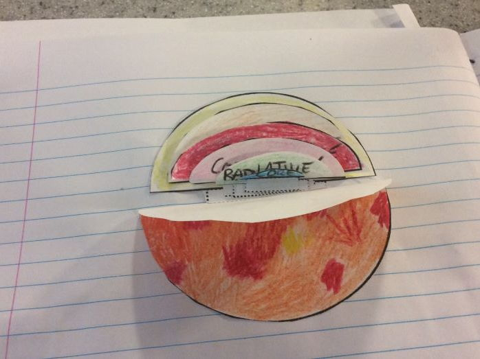 Layers of the Sun foldable including research sheet. Space physics and GCSE Astronomy.