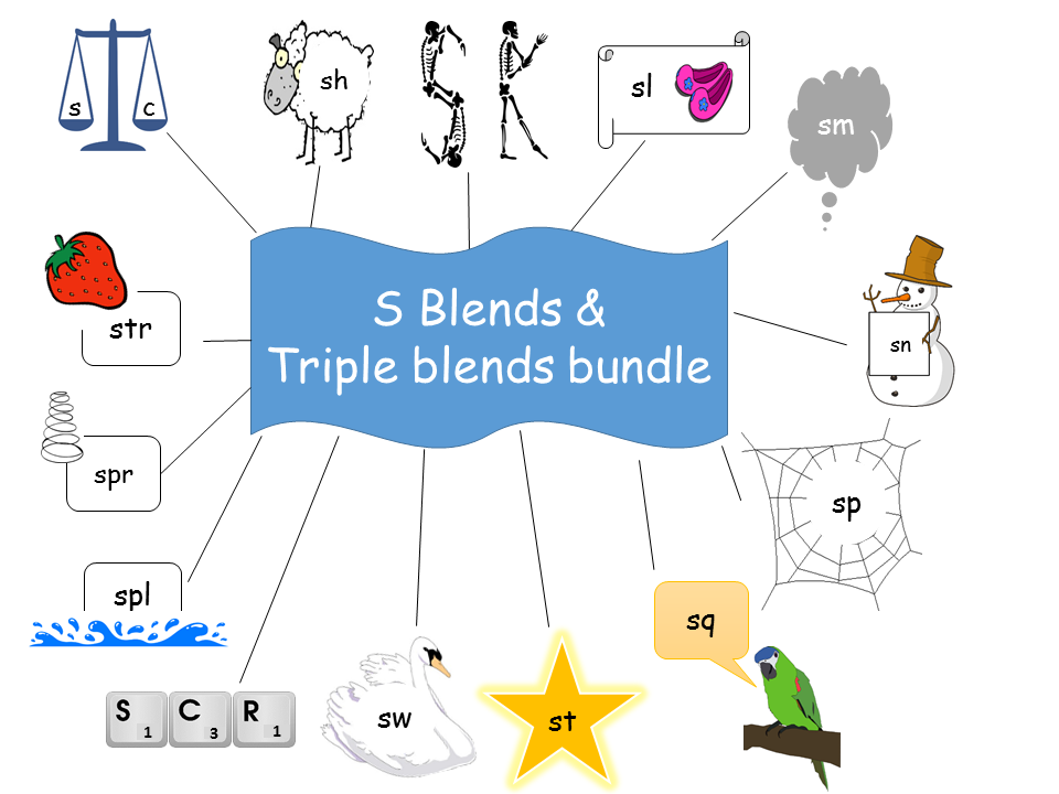 S blends & S triple blends bundle