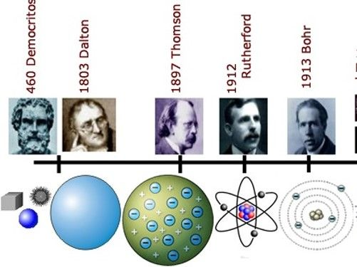 History of the atom AQA new spec