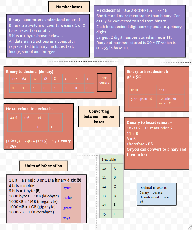 GCSE Computing - Revision on a page