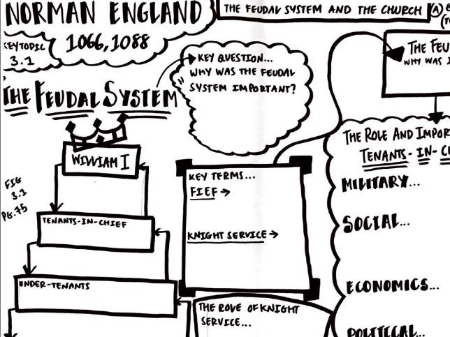 Edexcel GCSE History Anglo-Saxon and Norman England ,c1060-1088 - Key Topic 3.1