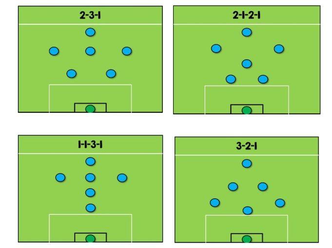 Football / Futsal - Formation Cards