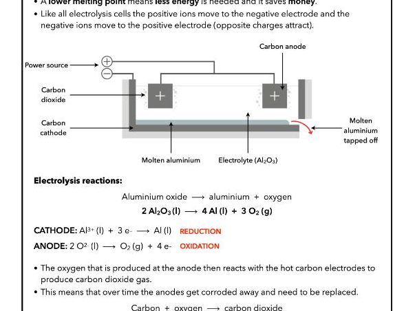 4.11 Electrolysis Extraction of Aluminium, AQA Chemistry