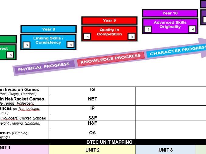 PE Curriculum Progression Mapping Document Y7 - Y11