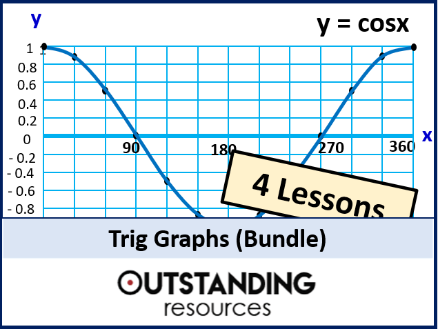 Trig Graphs or Trigonometric Graphs (4 Lessons)