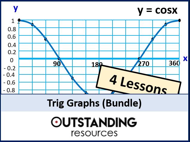 Trig Graphs or Trigonometric Graphs (4 Lessons)