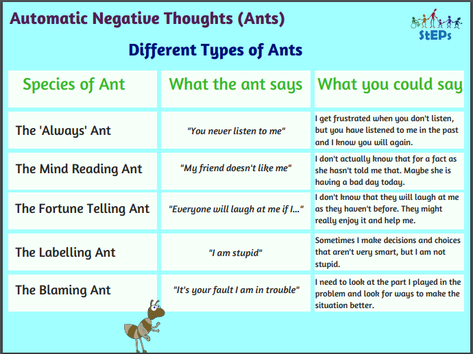 Automatic Negative Thoughts Powerpoint slides x 5 ANTS