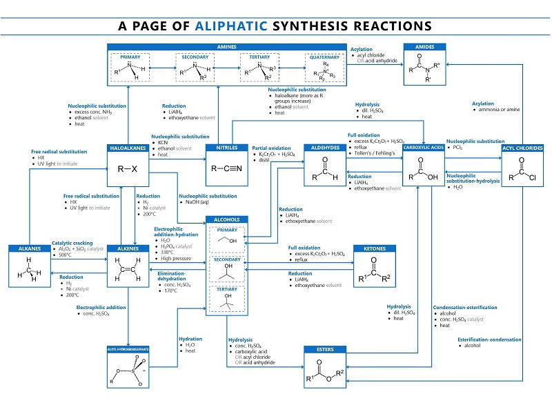 Organic    Synthesis Pathways  Aliphatic  by