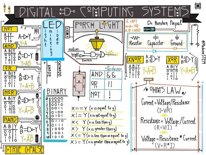 Digital and Computing Systems