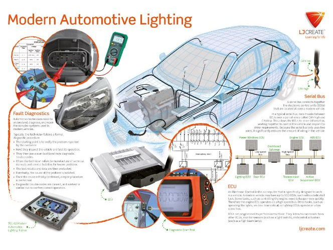 Modern Automotive Lighting Poster
