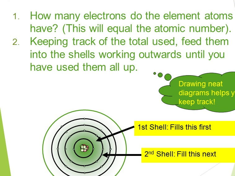 Atomic structure, atomic number, mass number, and electron configuration