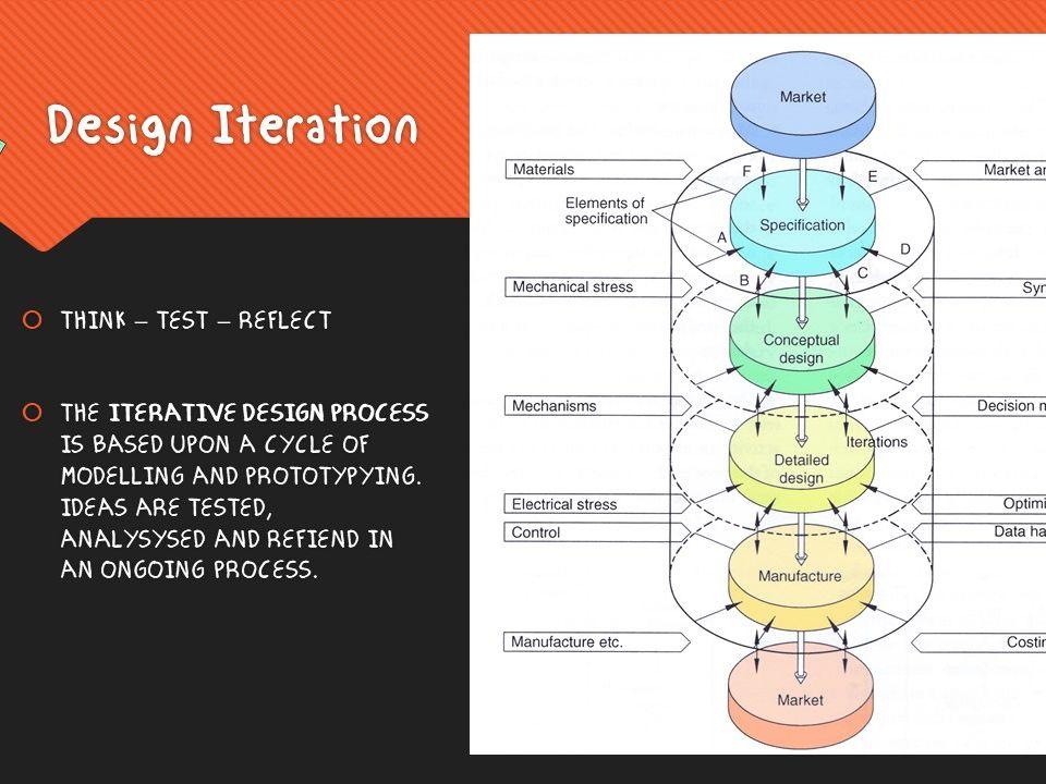 Product Design GCSE Course 1/2