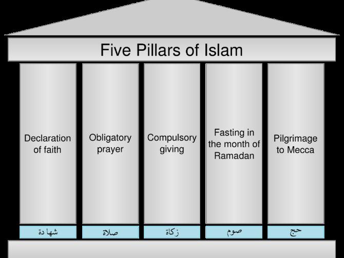 5 Pillars Of Islam Assessment Worksheet Dirt And Modelled Answer