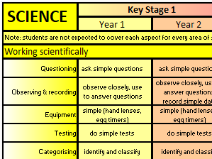 Primary Science Overview Map - NC 2014 (KS1 - KS2) 'At-A-Glance' Wallchart