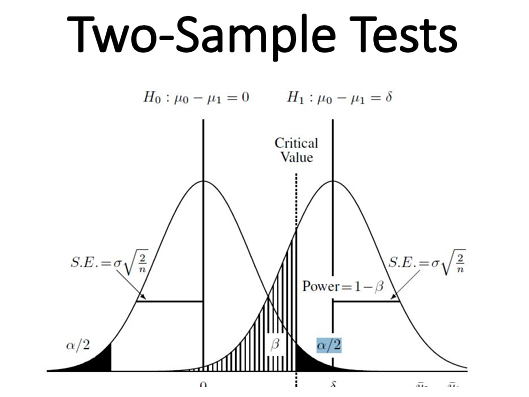 Two-Sample Tests (Statistics)