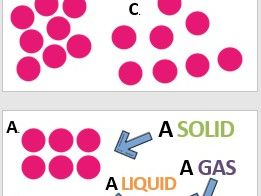 KS3 Particle Theory Lesson - Science (Physics)