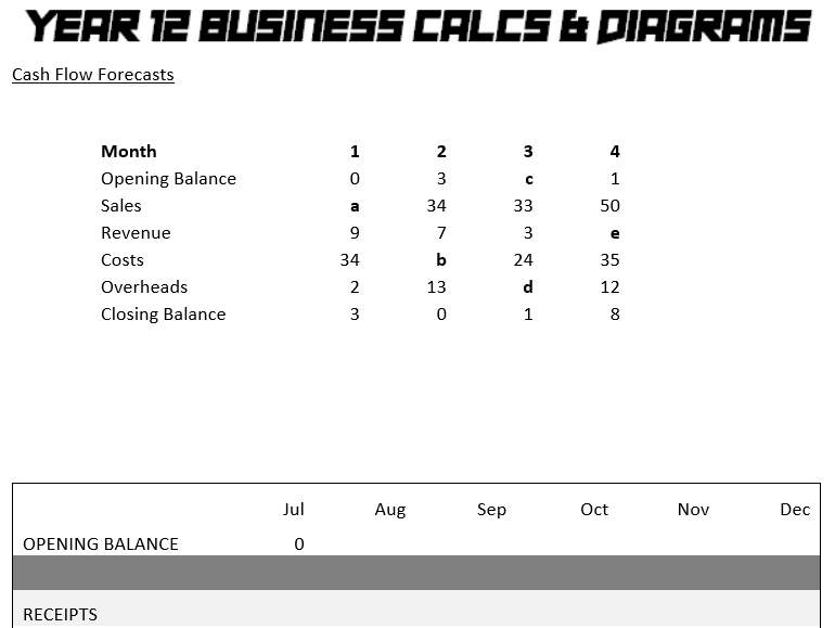 Year 12 Business Calculations & Diagrams practice