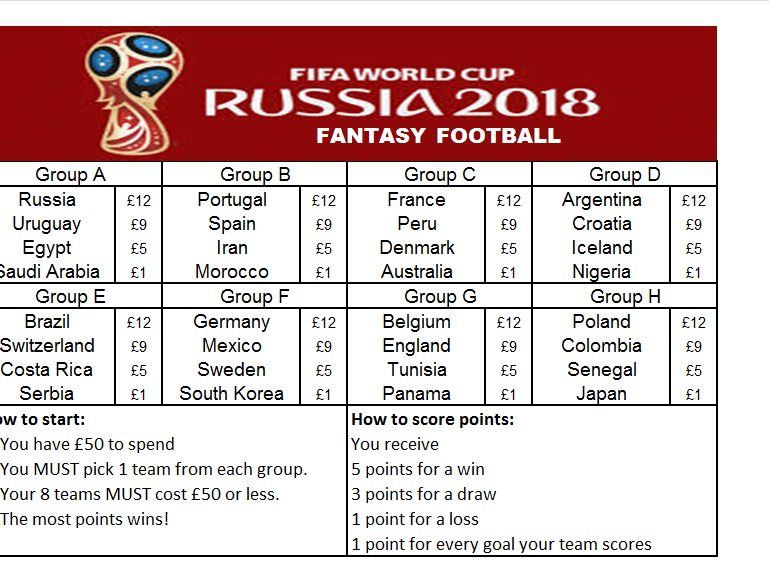 World Cup Fantasy Football Game